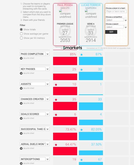 Pogba-vs-torreira-comparison